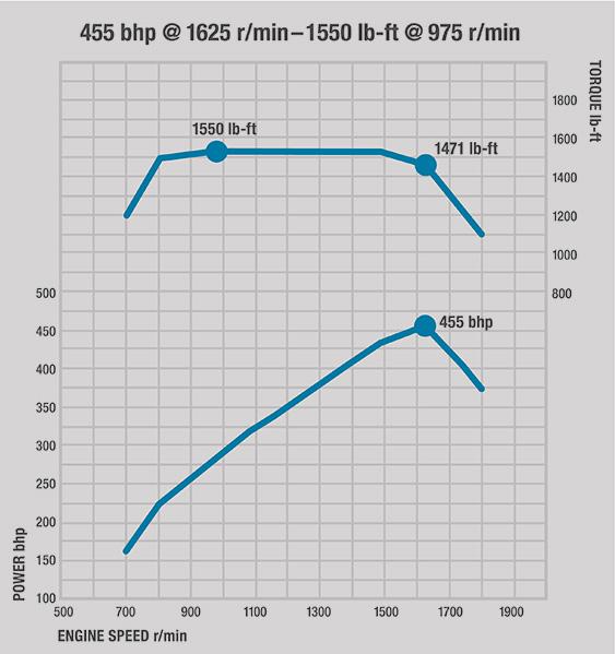 The Detroit™ DD15® Diesel Engine - Demand Detroit